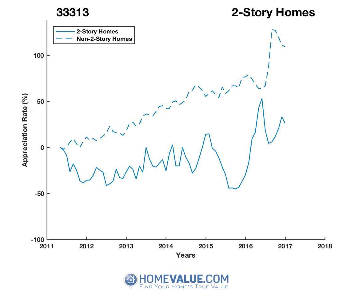 2 Stories Homes have appreciated 81% faster since 09/15/2015.