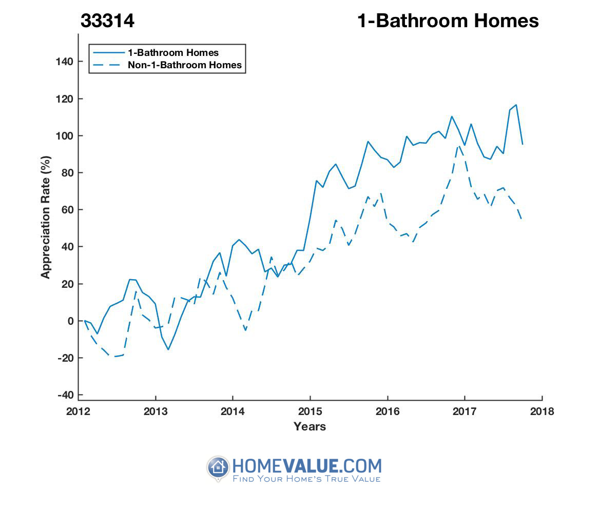 1 Bathroom Homes have appreciated 78% faster since 03/15/2013.