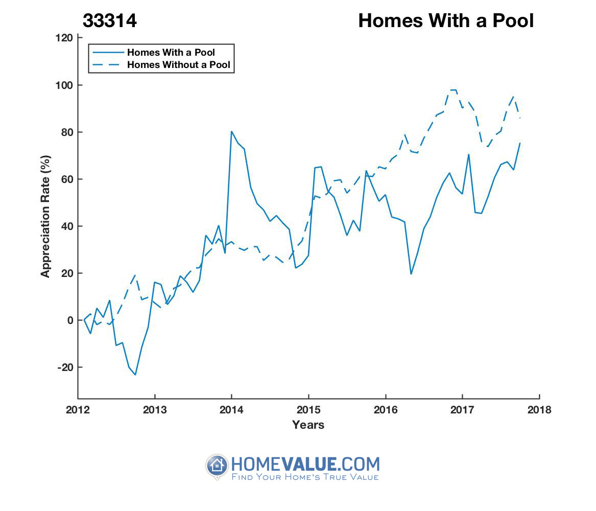 1 Homes With A Pool Homes have appreciated 73% faster since 09/15/2012.