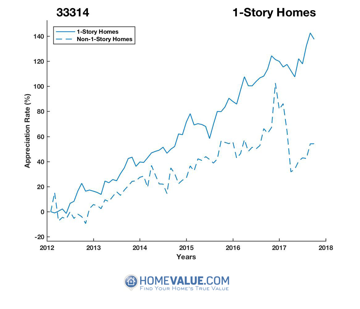 1 Story Homes have appreciated 70% faster since 03/15/2012.