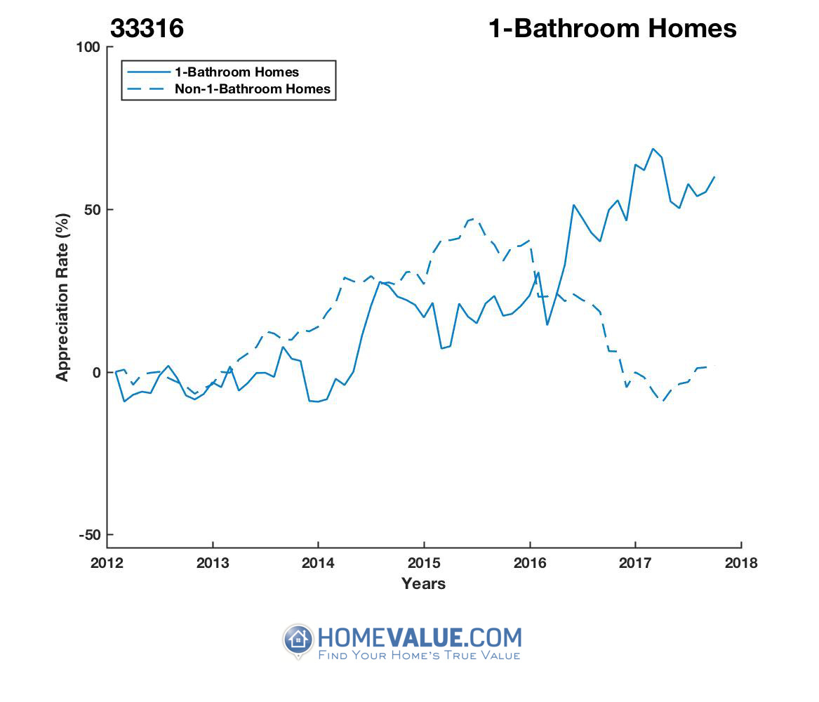 1 Bathroom Homes have appreciated 90% faster since 03/15/2014.
