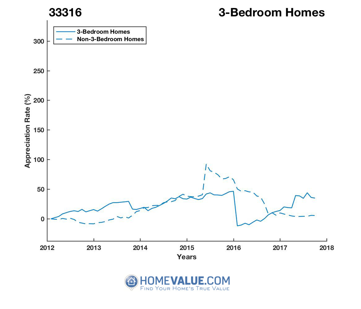 3 Bedrooms Homes have appreciated 74% faster since 03/15/2016.