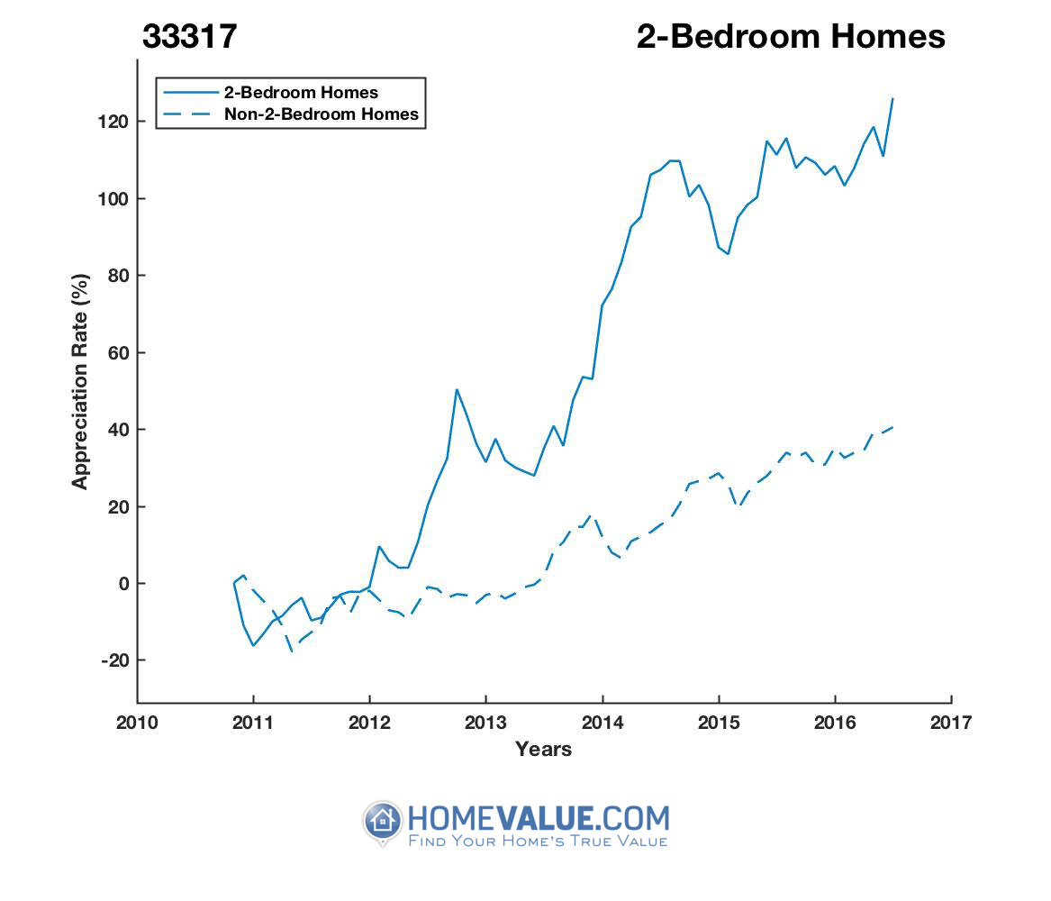 2 Bedrooms Homes have appreciated 2.4x faster since 03/15/2012.