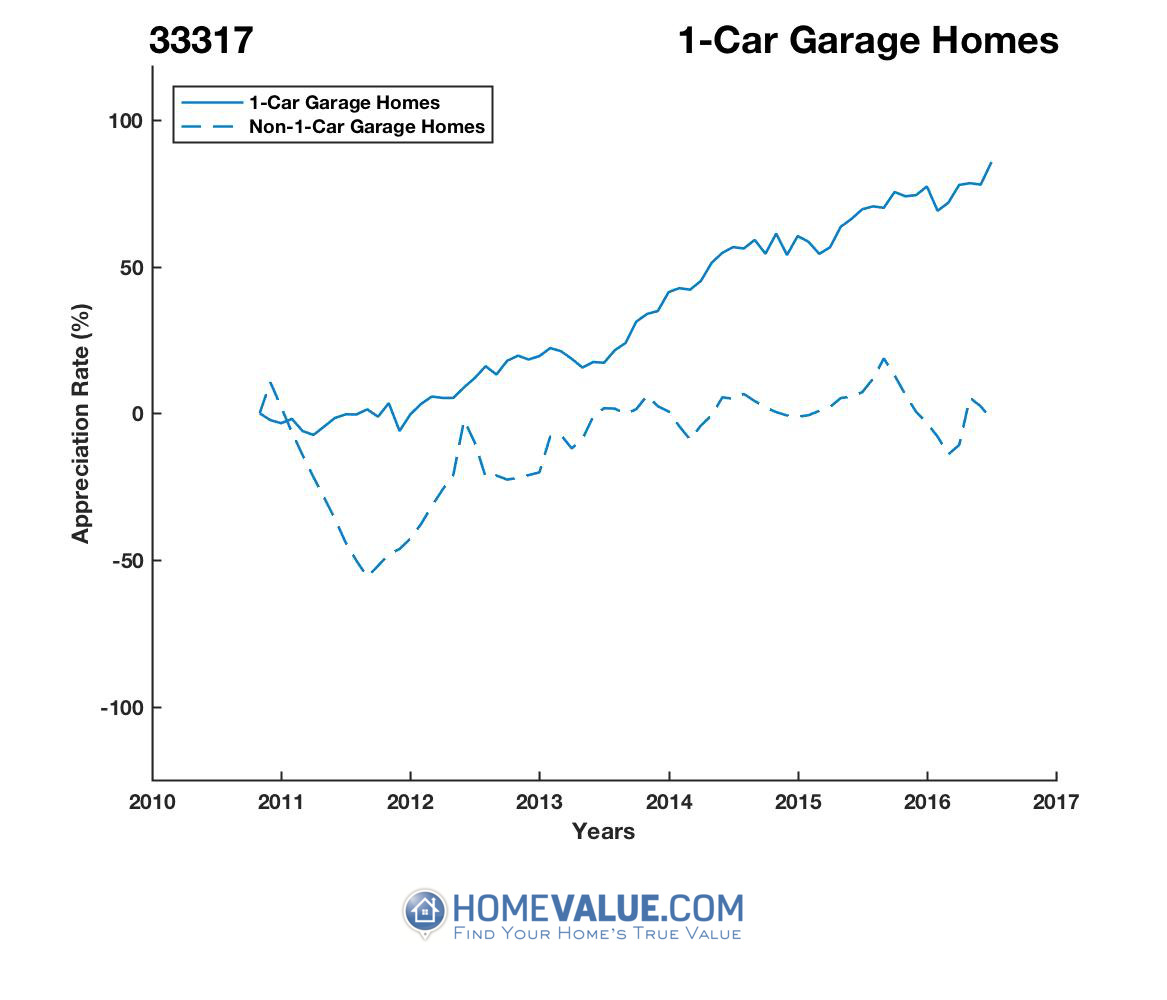 1 Car Garage Homes have appreciated 63% faster since 03/15/2012.