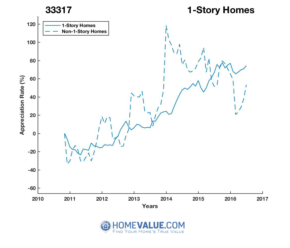 1 Story Homes have appreciated 84% faster since 03/15/2012.