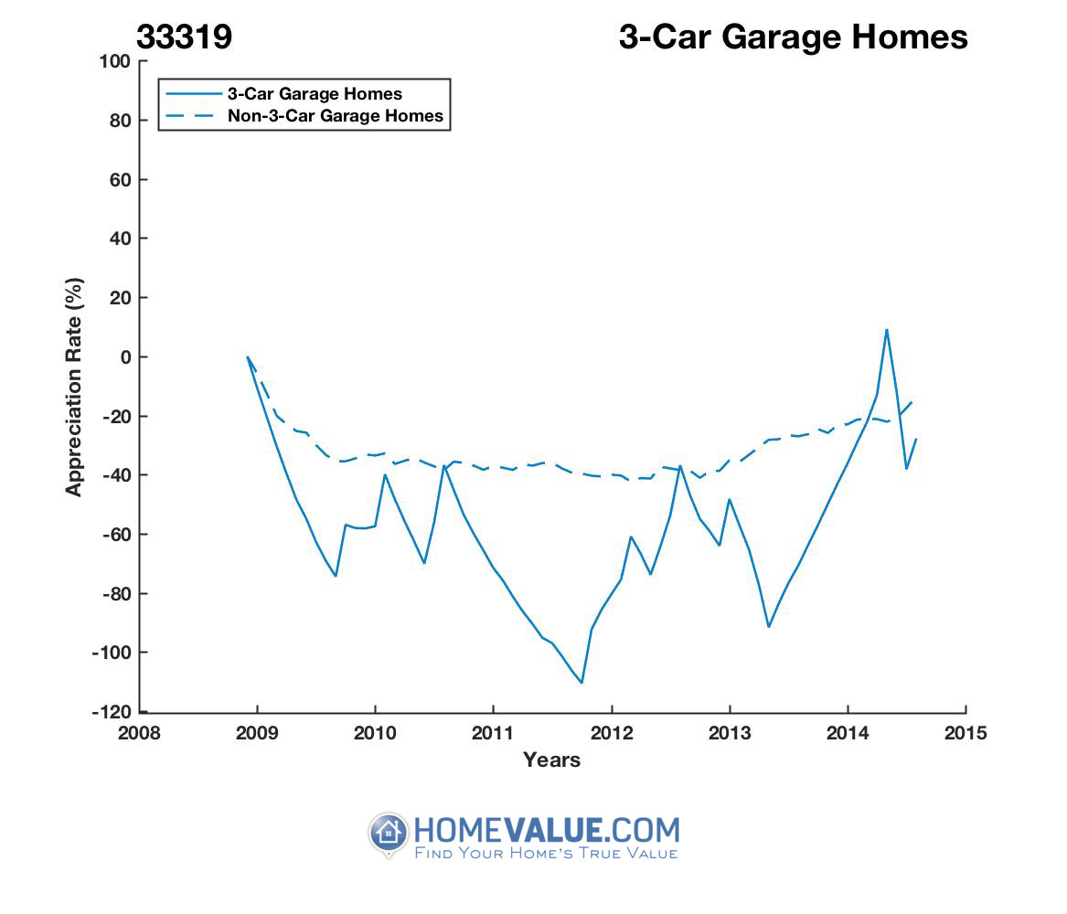 3 Car Garage Homes have appreciated 4.7x faster since 03/15/2013.