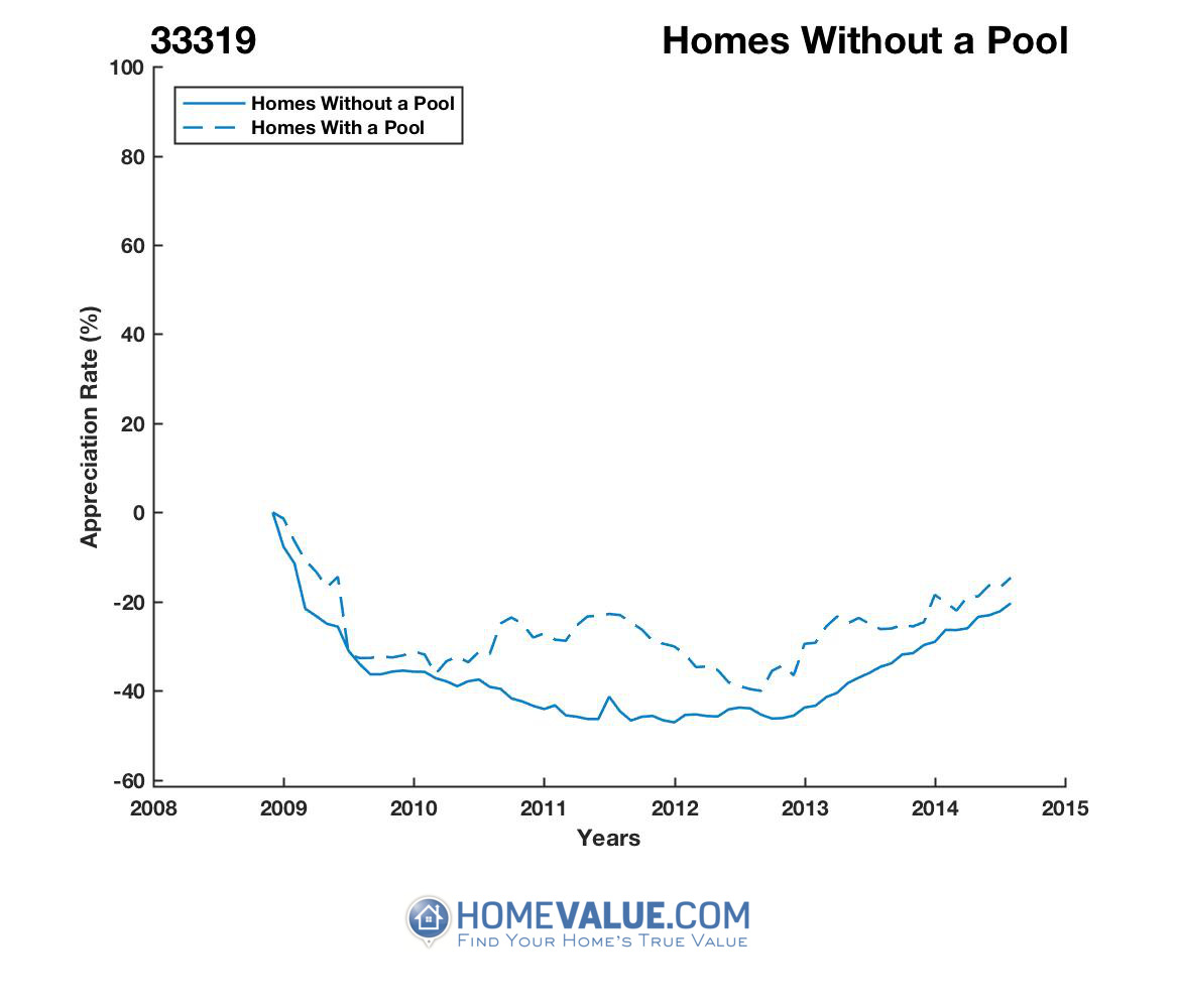 Homes Without A Pool Homes have appreciated 43% faster since 03/15/2013.