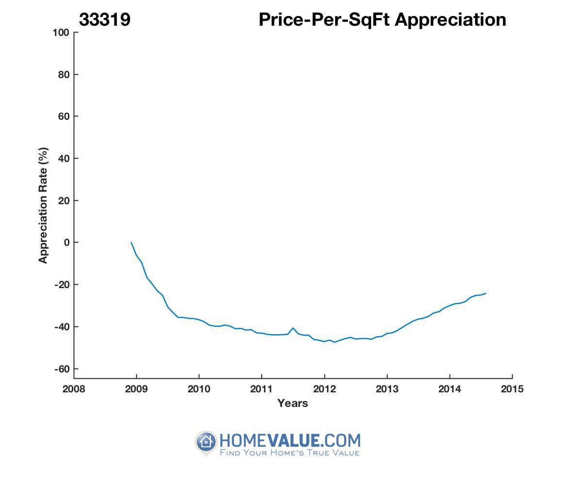 Average Price Per Sq.Ft. 33319