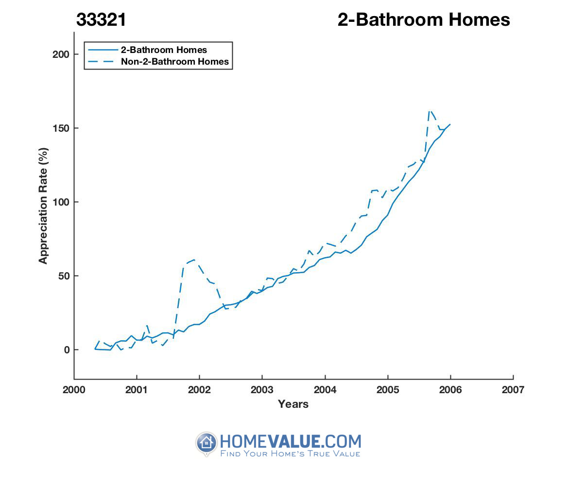 2 Bathrooms Homes have appreciated 56% faster since 03/15/2012.