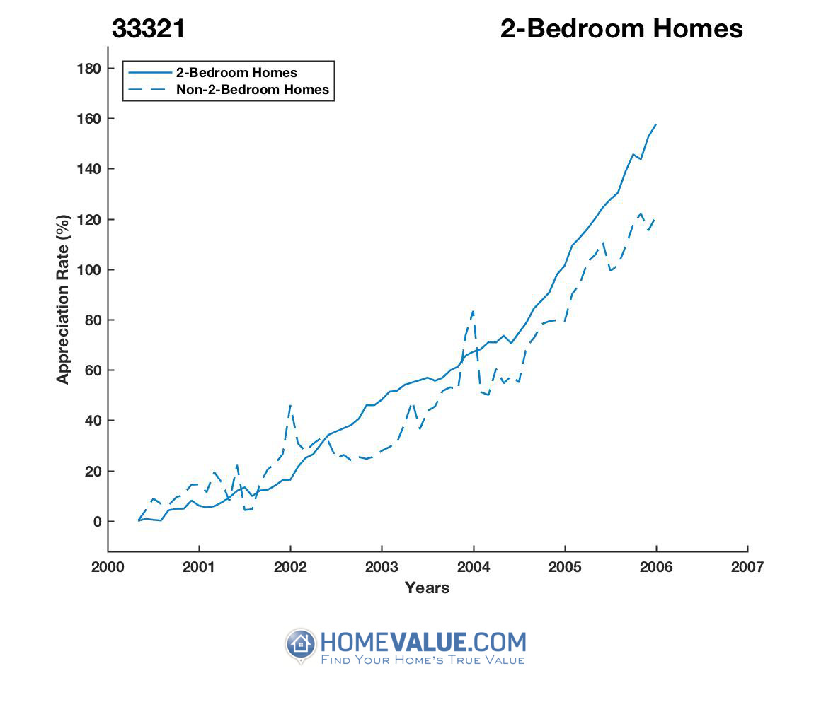 2 Bedrooms Homes have appreciated 57% faster since 03/15/2013.