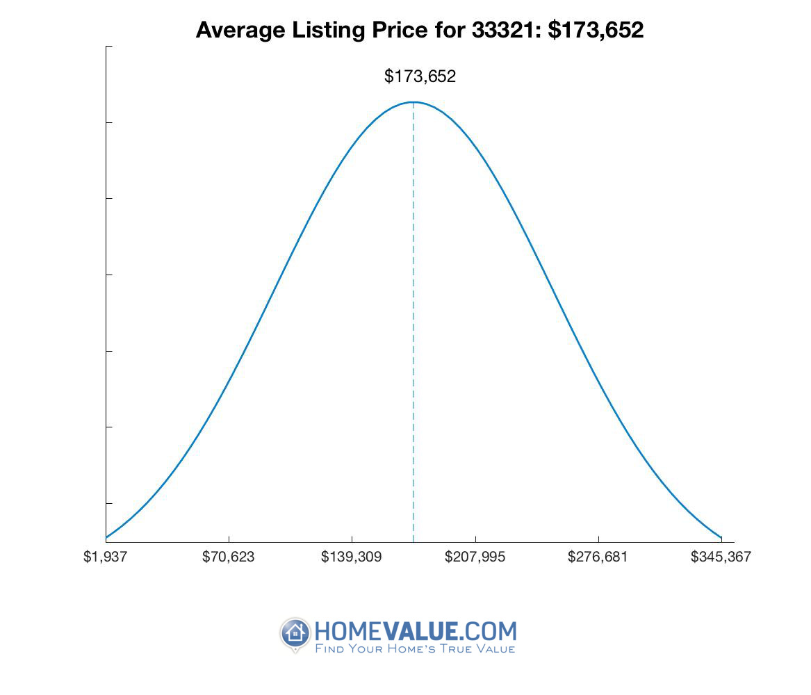 Average List Price 33321