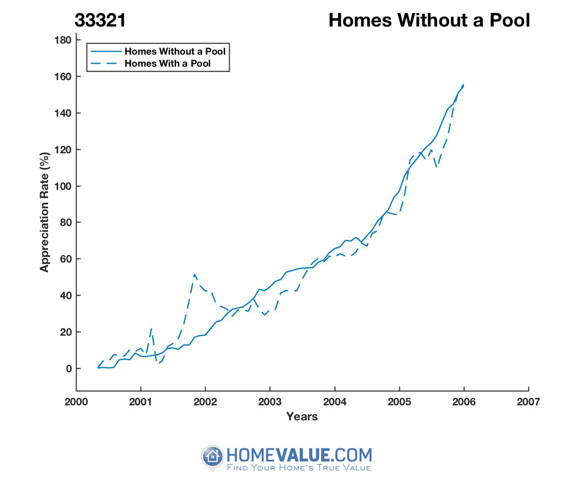 Homes Without A Pool Homes have appreciated 41% faster since 09/15/2012.