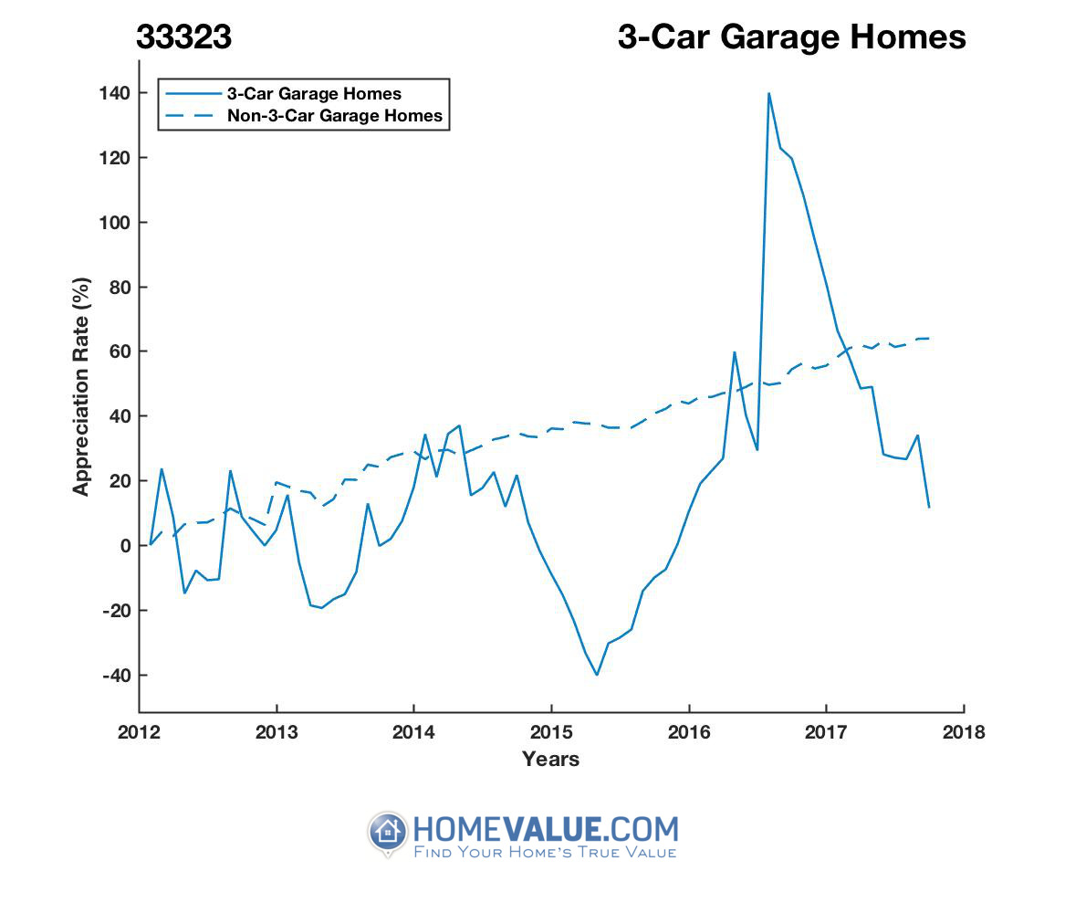 3 Car Garage Homes have appreciated 48% faster since 03/15/2015.