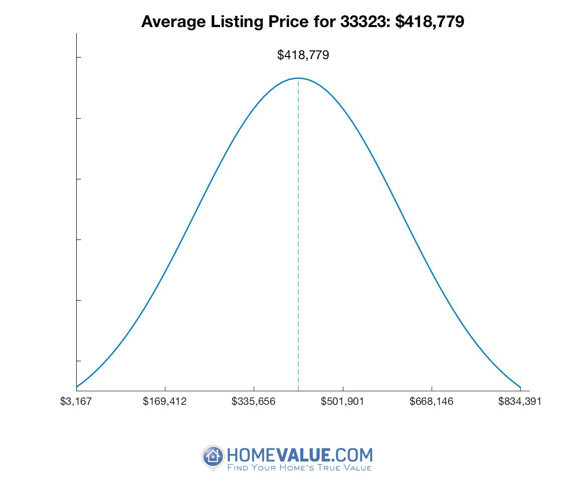 Average List Price 33323