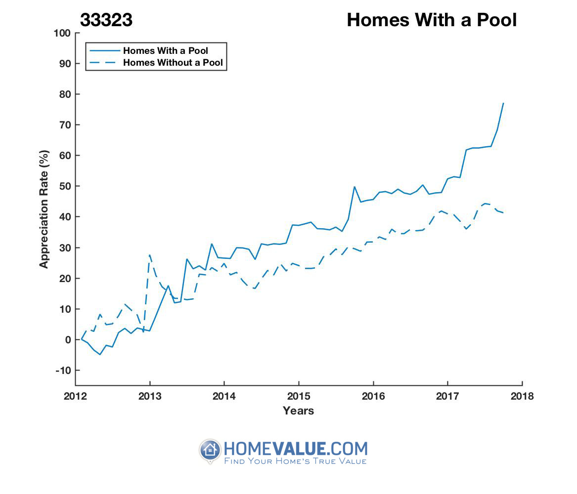 1 Homes With A Pool Homes have appreciated 46% faster since 03/15/2012.