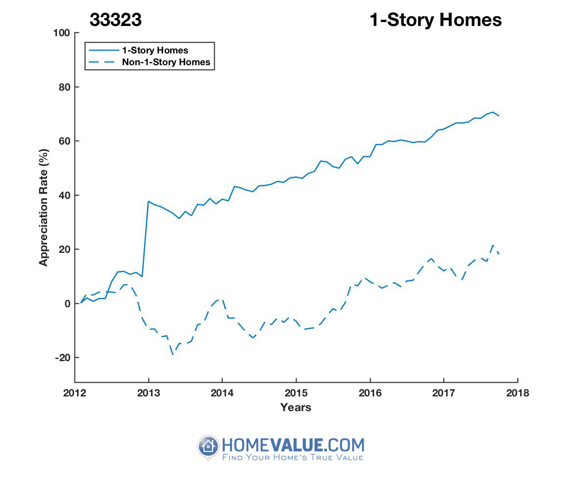 1 Story Homes have appreciated 53% faster since 03/15/2012.