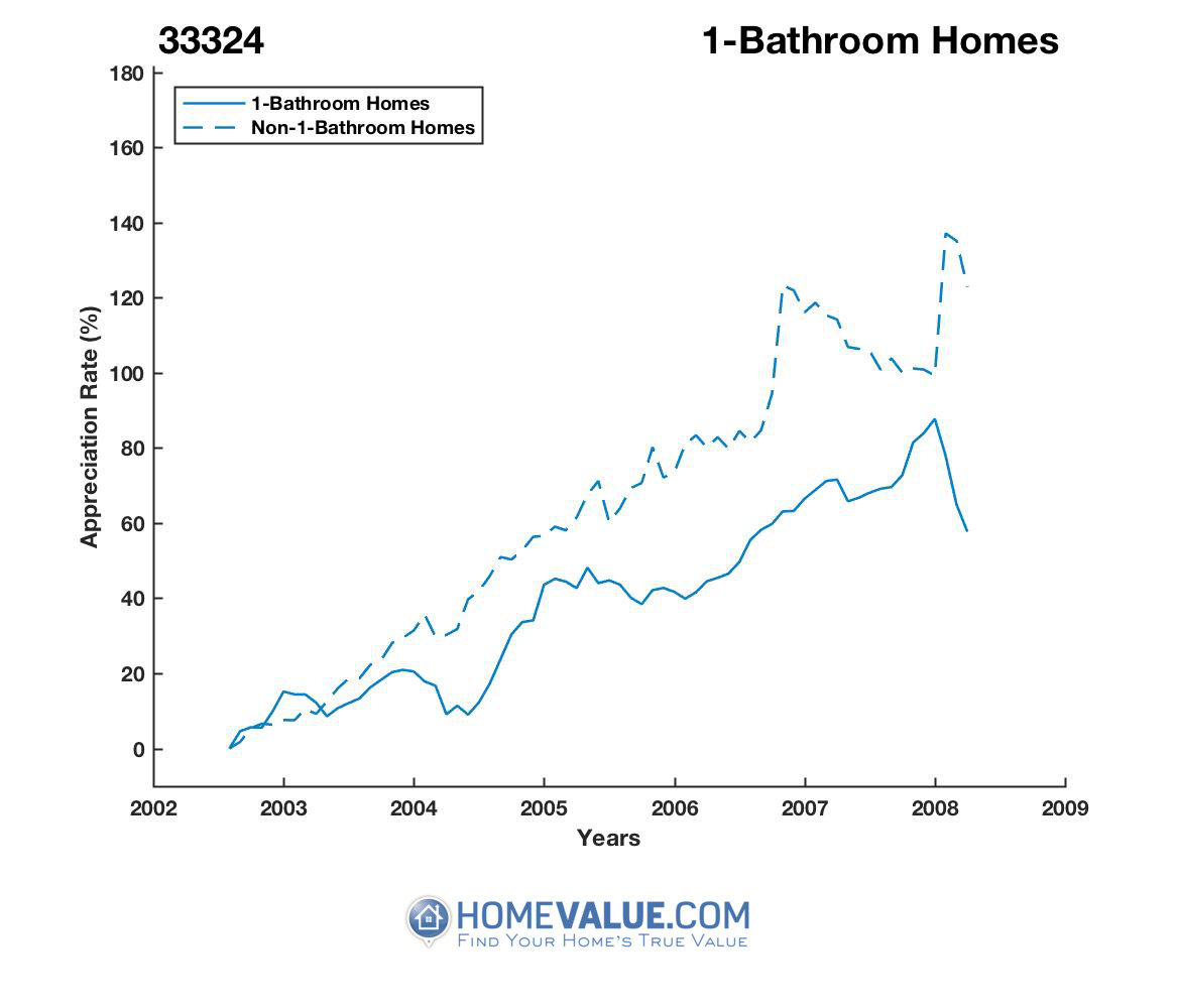 1 Bathroom Homes have appreciated 65% faster since 03/15/2015.