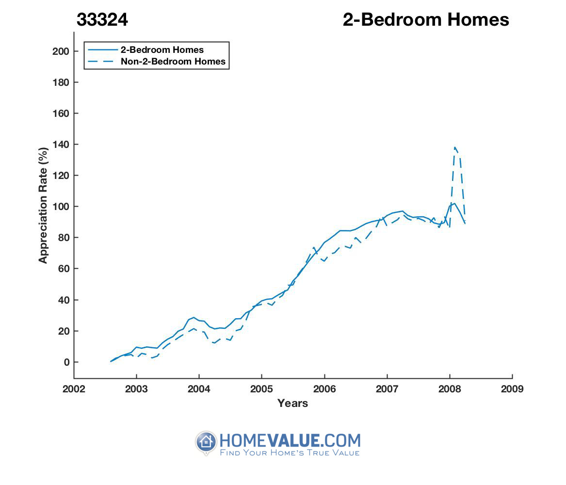2 Bedrooms Homes have appreciated 49% faster since 03/15/2015.