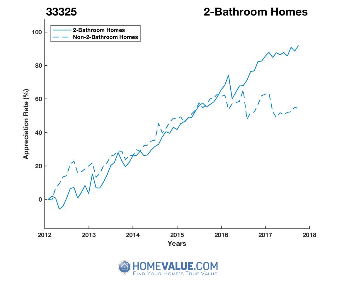 2 Bathrooms Homes have appreciated 58% faster since 09/15/2012.