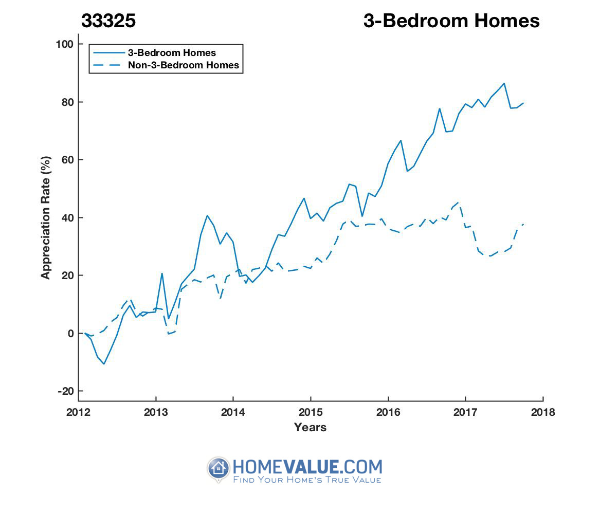 3 Bedrooms Homes have appreciated 56% faster since 03/15/2012.