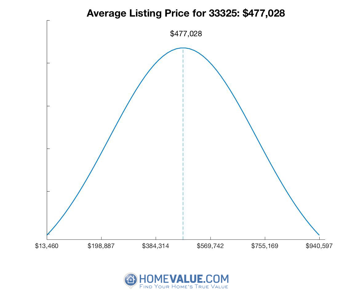 Average List Price 33325