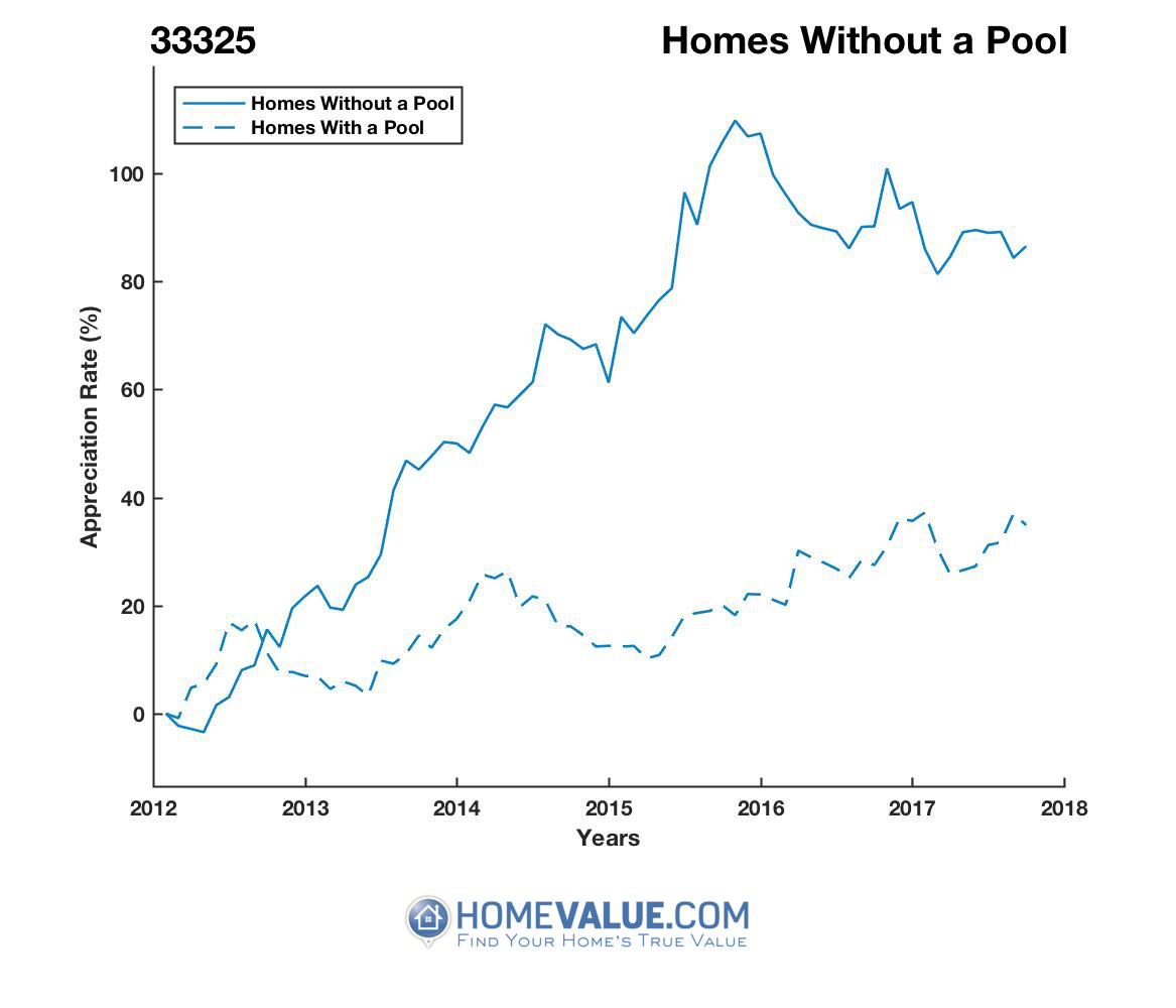 Homes Without A Pool Homes have appreciated 63% faster since 03/15/2012.