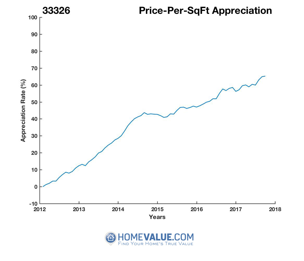Average Price Per Sq.Ft. 33326