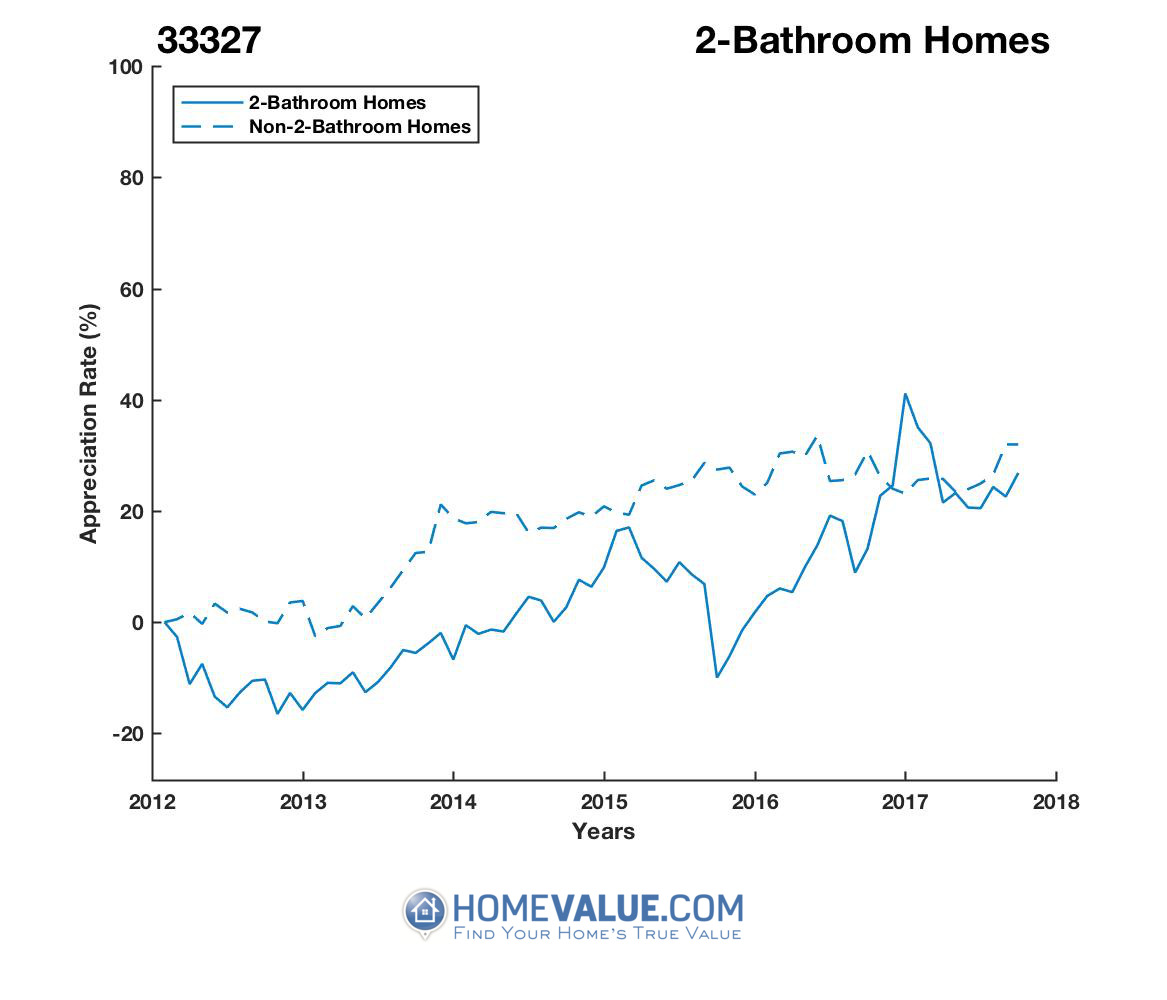 2 Bathrooms Homes have appreciated 37% faster since 09/15/2015.
