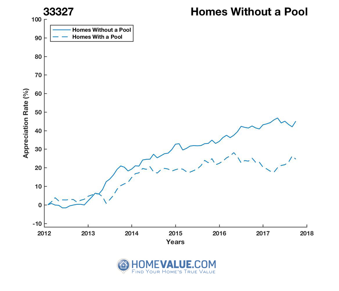 Homes Without A Pool Homes have appreciated 25% faster since 03/15/2012.