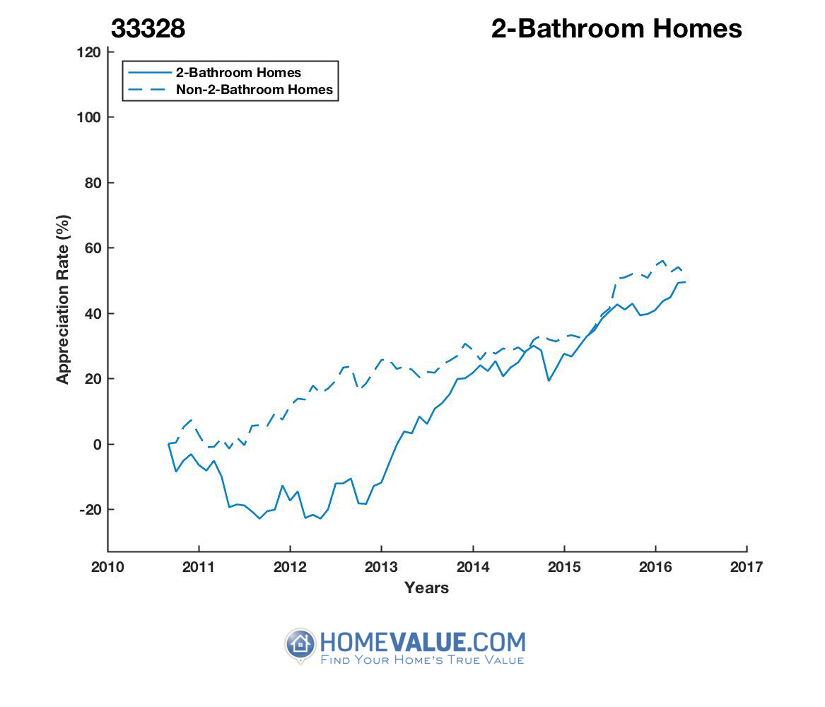2 Bathrooms Homes have appreciated 59% faster since 03/15/2012.