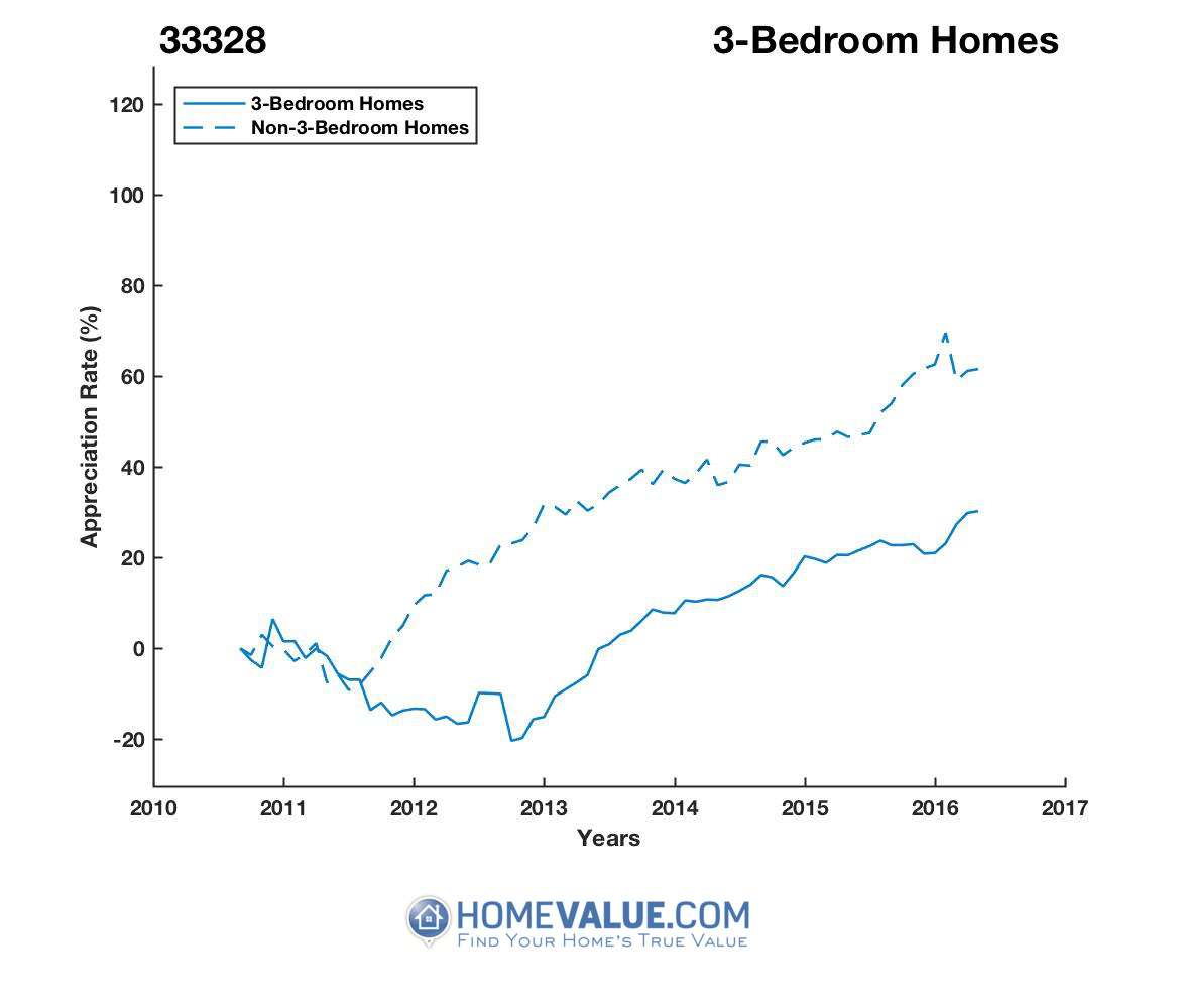 3 Bedrooms Homes have appreciated 41% faster since 09/15/2012.