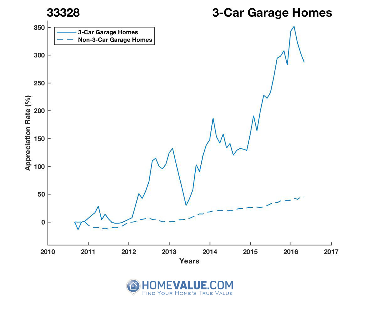 3 Car Garage Homes have appreciated 51% faster since 03/15/2012.