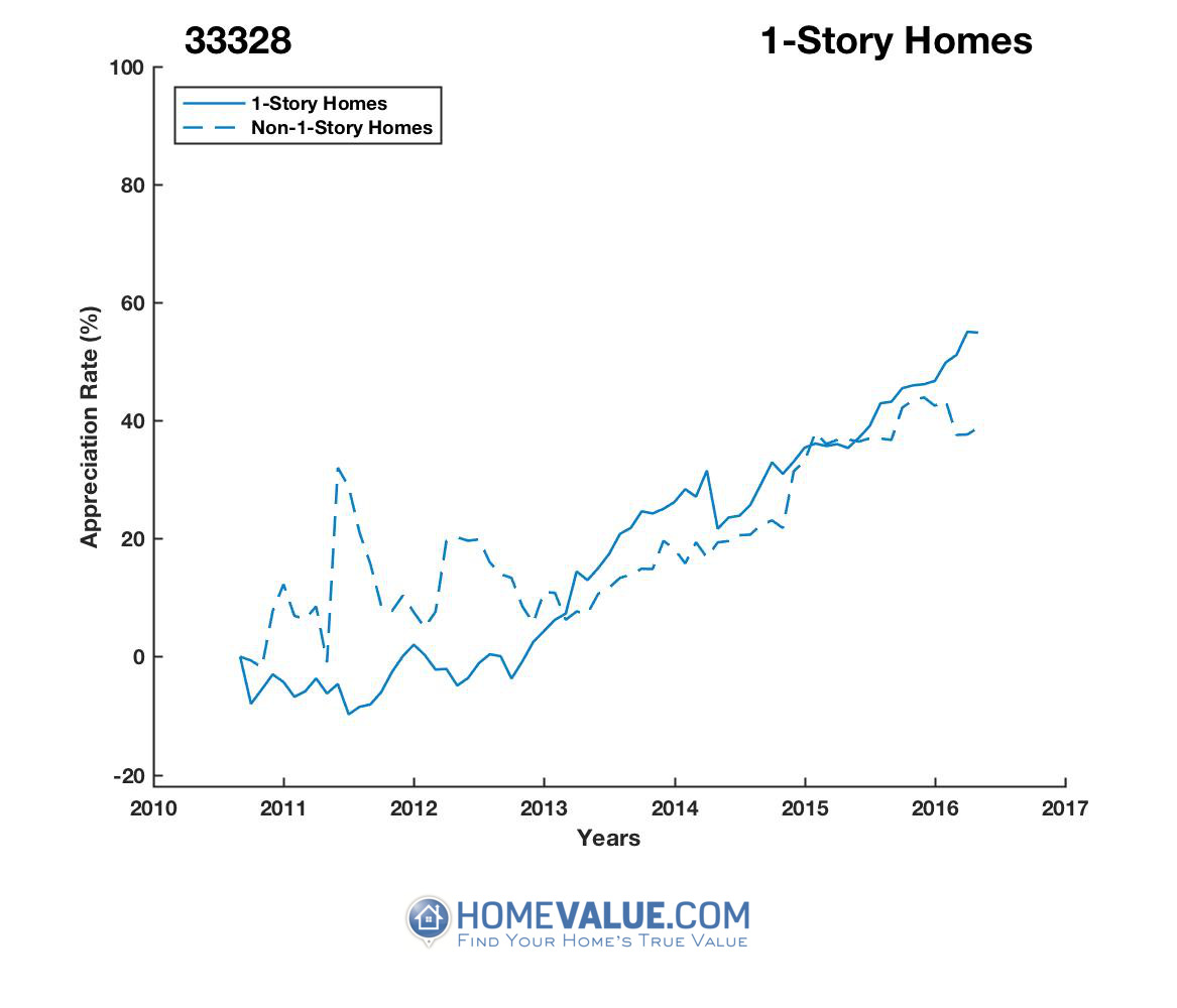 1 Story Homes have appreciated 28% faster since 03/15/2012.