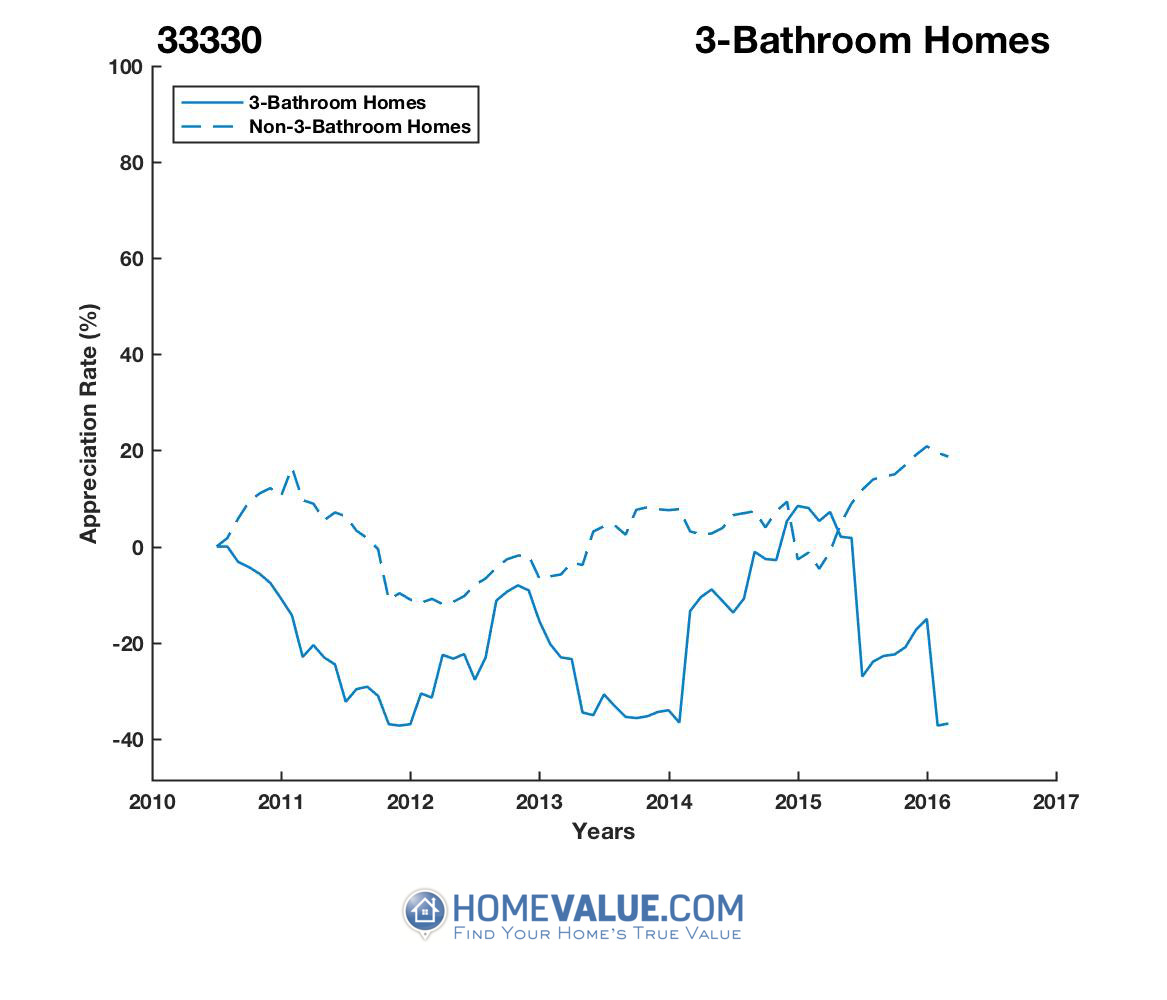 3 Bathrooms Homes have appreciated 2.0x faster since 09/15/2016.