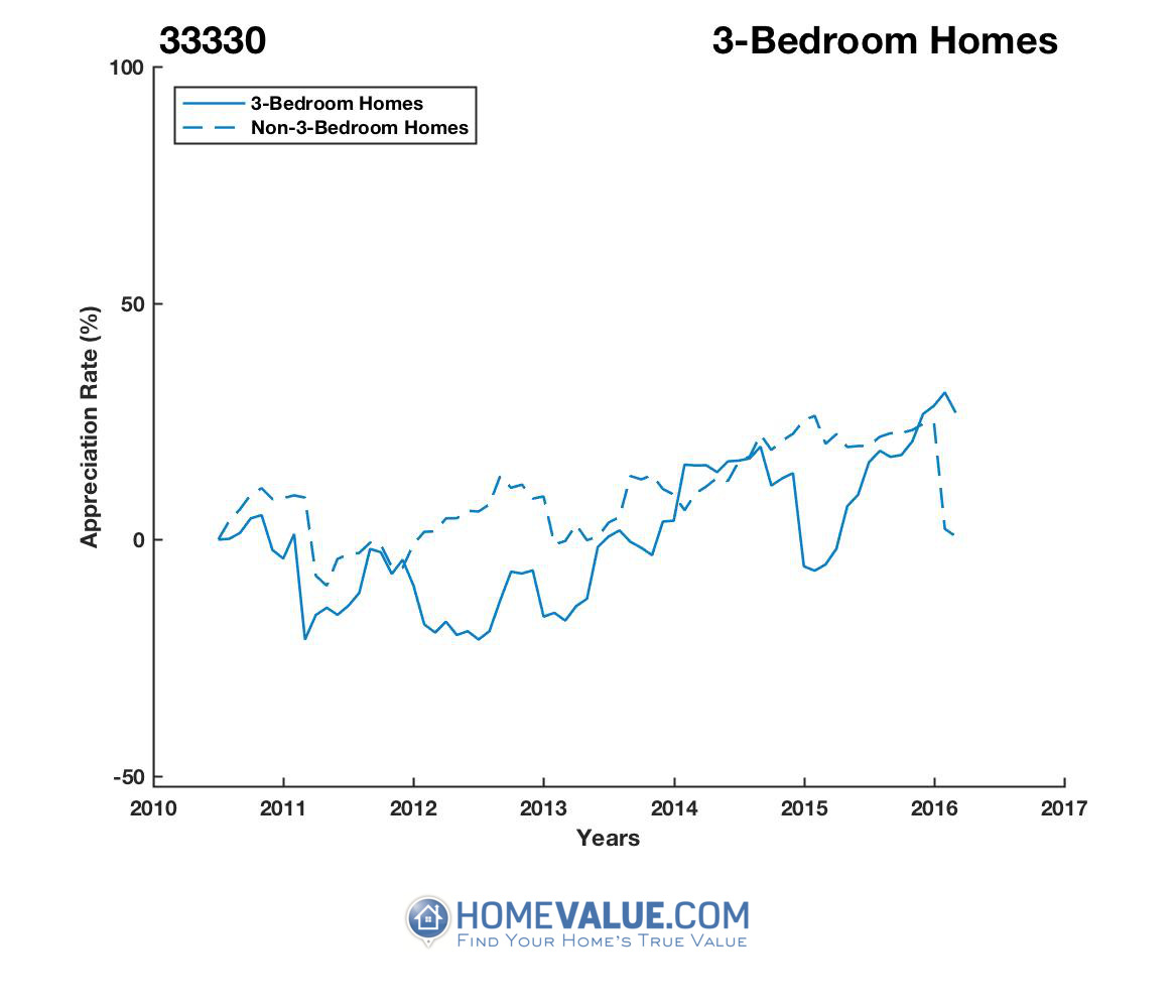 3 Bedrooms Homes have appreciated 79% faster since 03/15/2012.