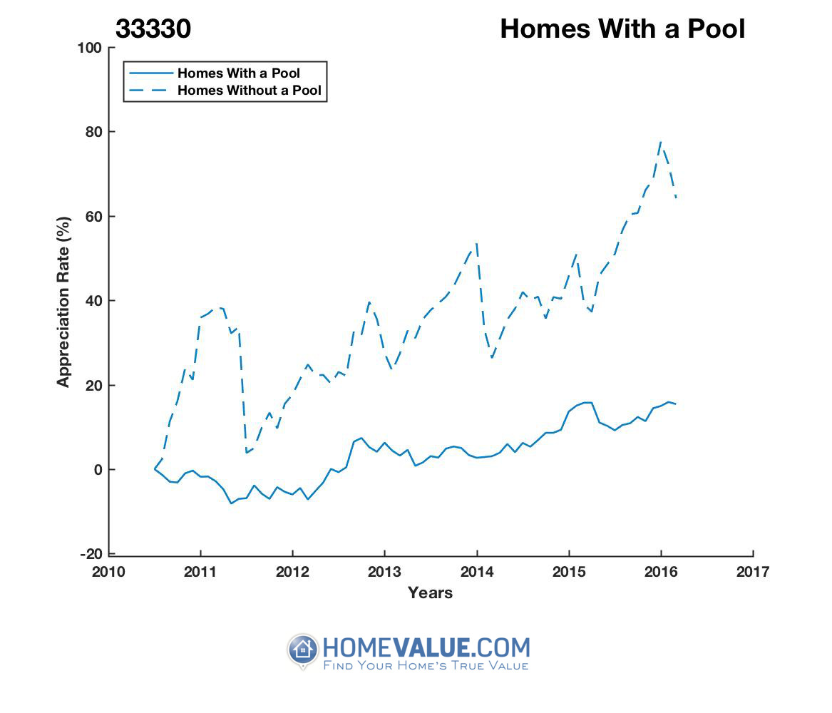 1 Homes With A Pool Homes have appreciated 22% faster since 09/15/2015.