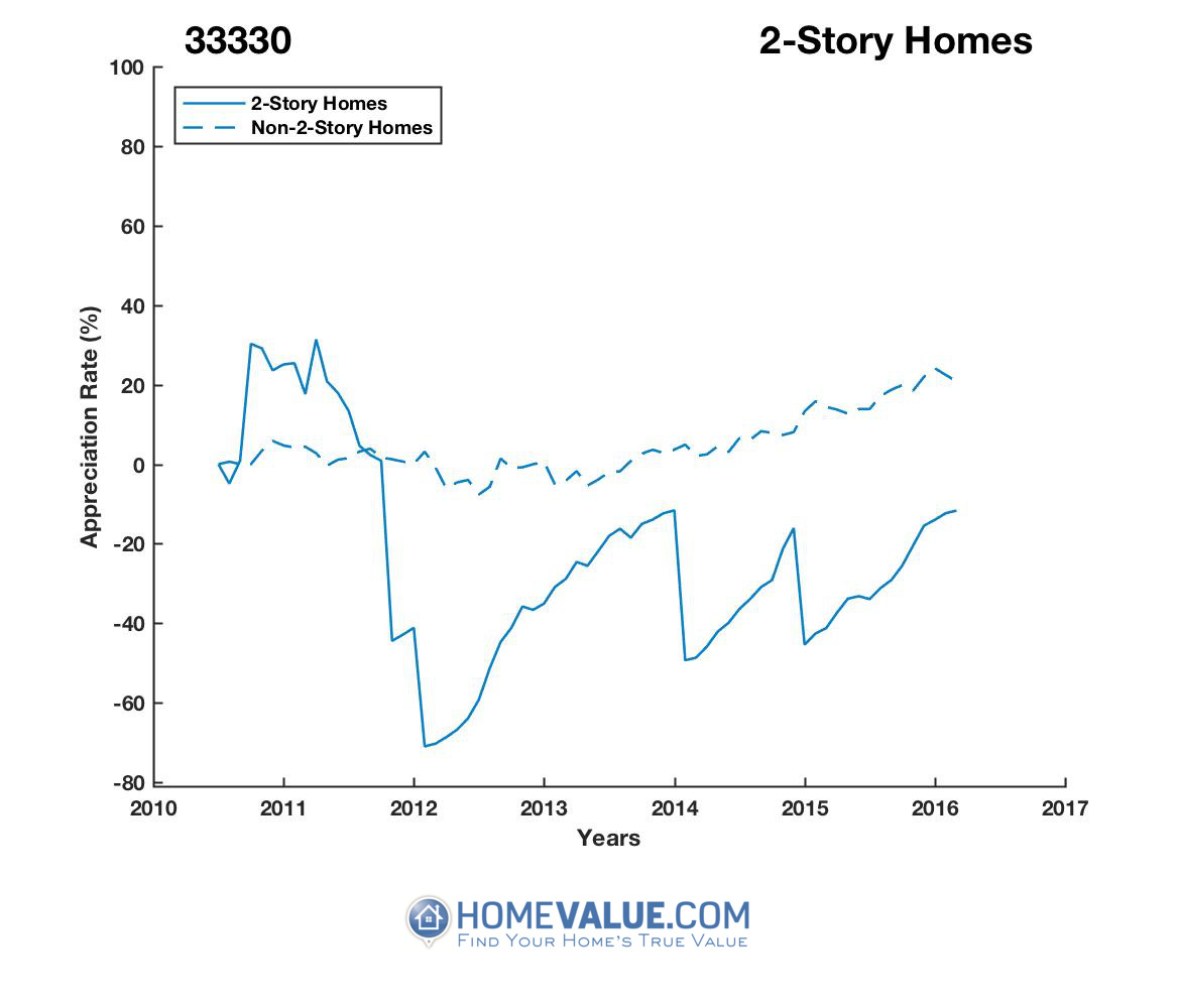 2 Stories Homes have appreciated 3.4x faster since 03/15/2012.