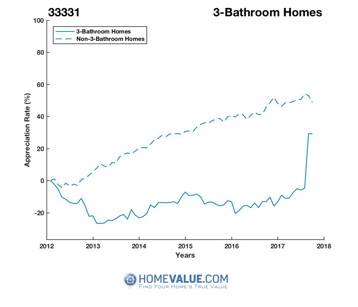 3 Bathrooms Homes have appreciated 48% faster since 03/15/2016.