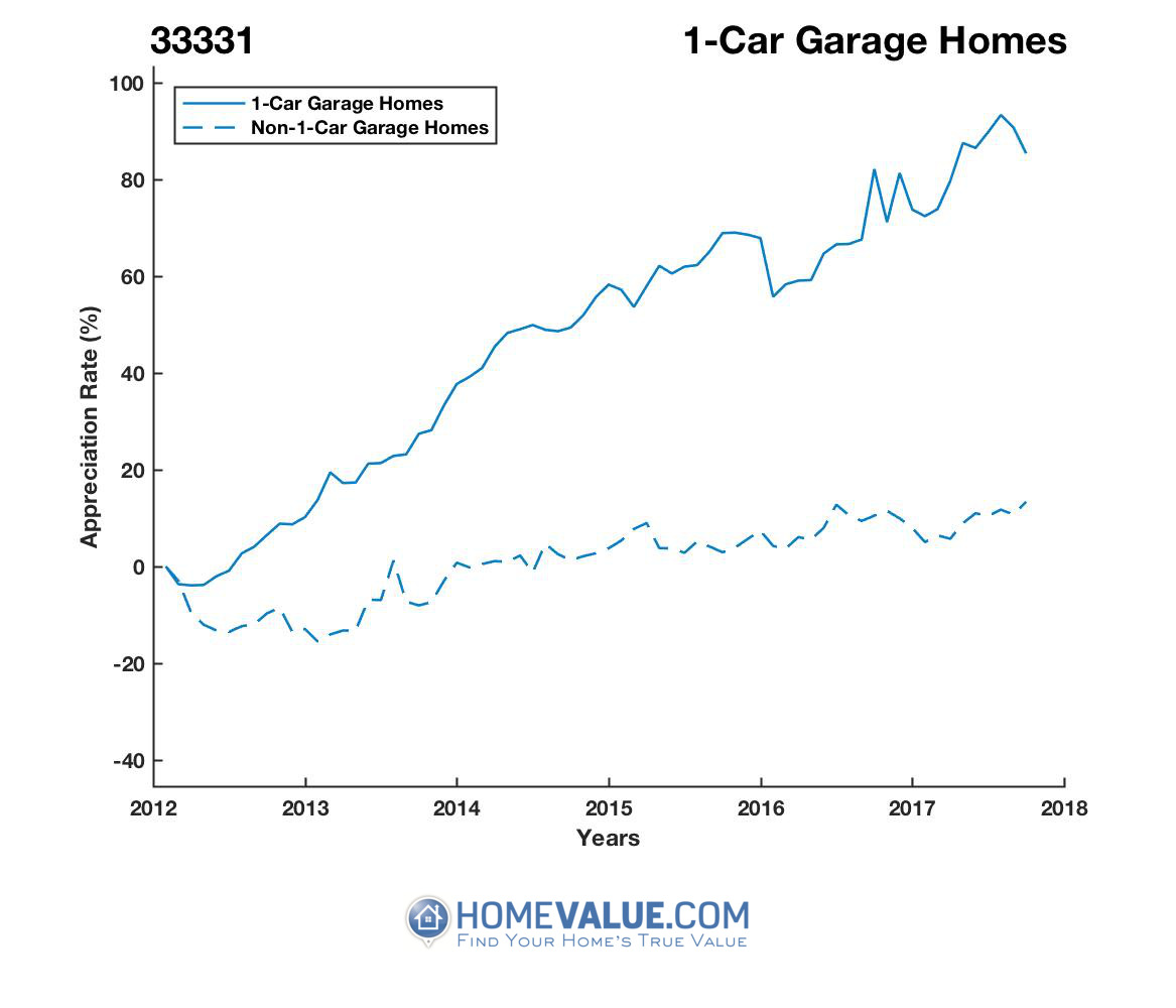 1 Car Garage Homes have appreciated 68% faster since 03/15/2012.