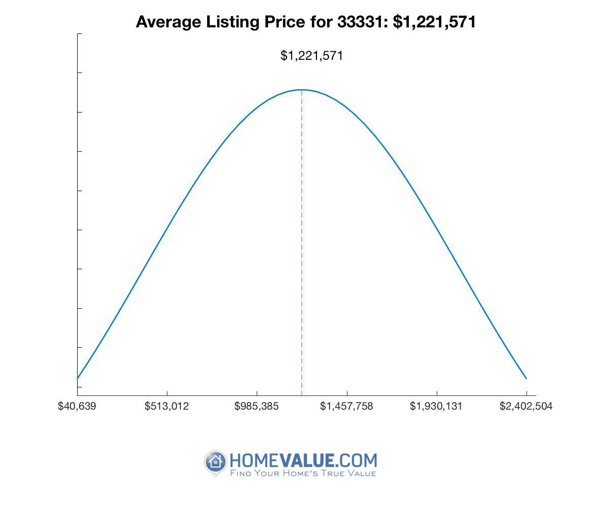 Average List Price 33331