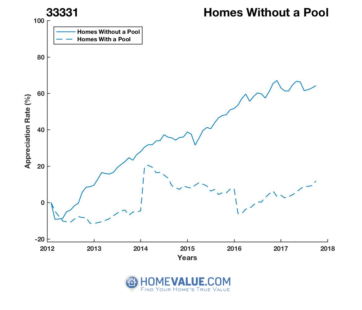 Homes Without A Pool Homes have appreciated 60% faster since 03/15/2012.