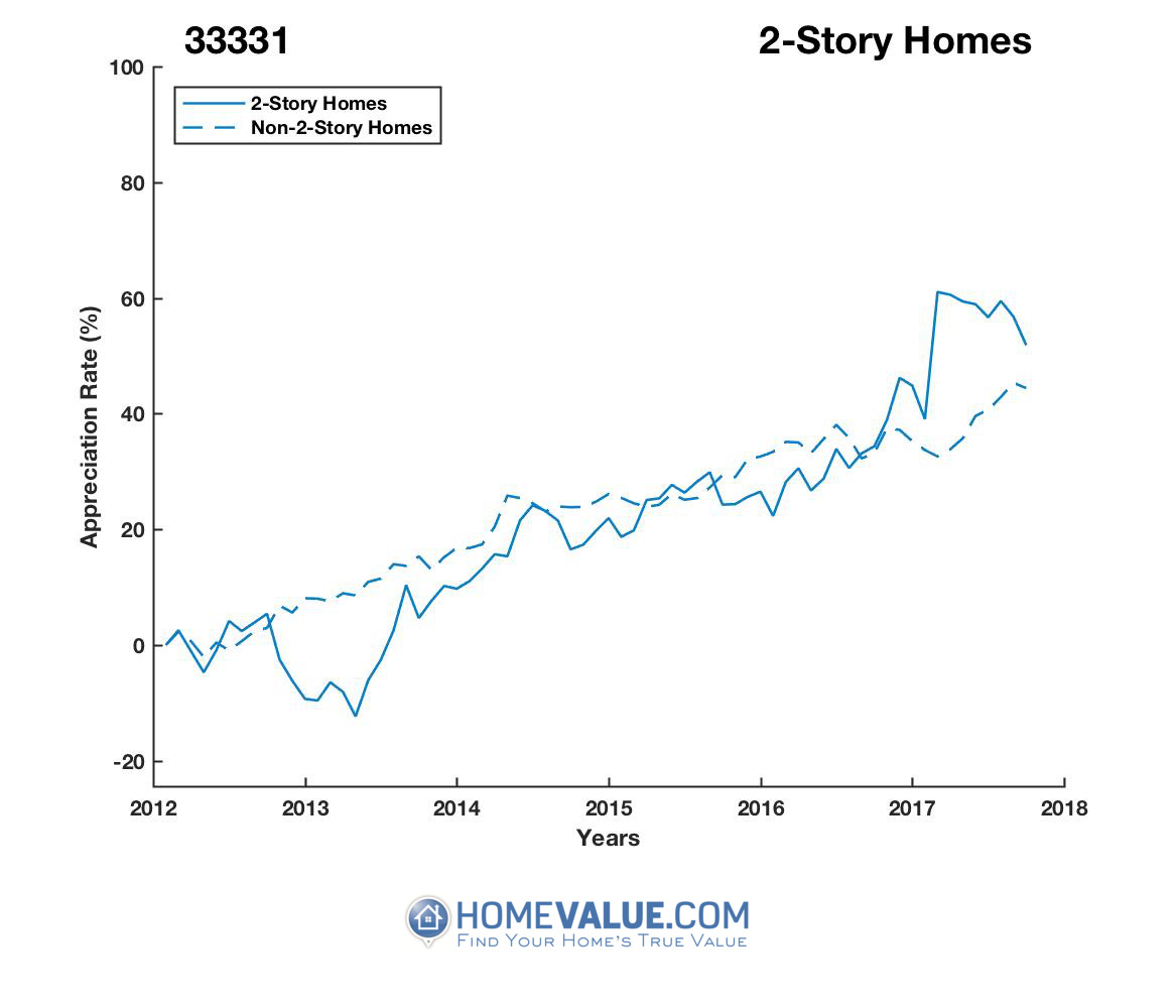 2 Stories Homes have appreciated 33% faster since 03/15/2013.