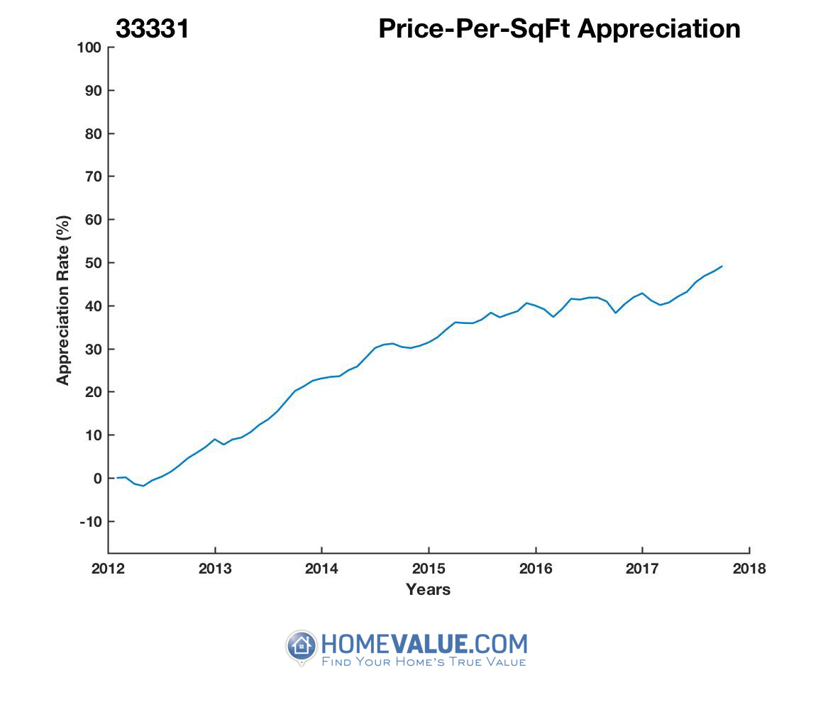 Average Price Per Sq.Ft. 33331