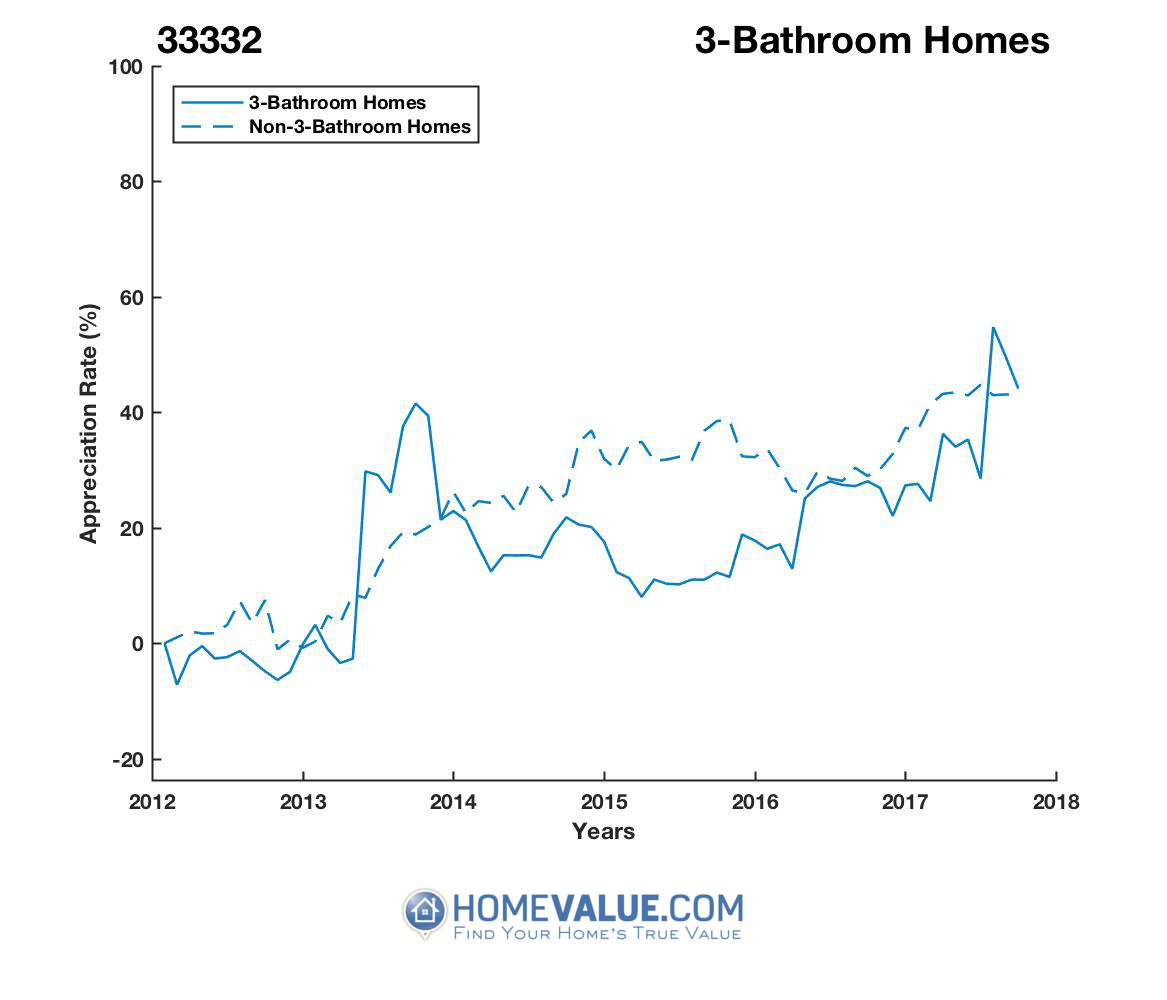 3 Bathrooms Homes have appreciated 27% faster since 03/15/2015.