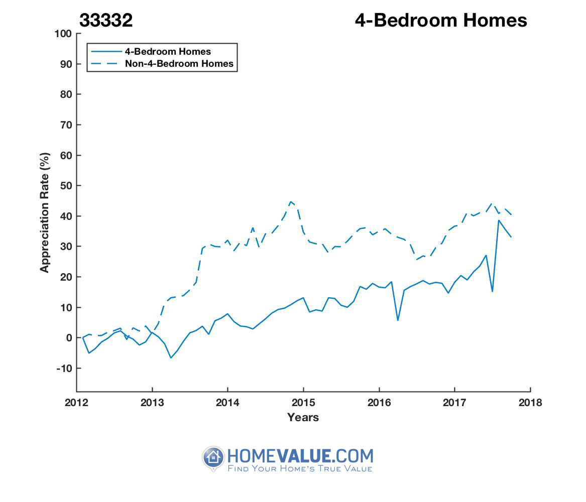 4 Bedrooms Homes have appreciated 24% faster since 09/15/2013.