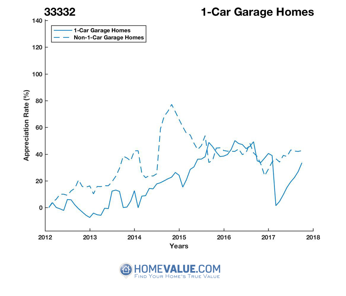 1 Car Garage Homes have appreciated 29% faster since 09/15/2013.
