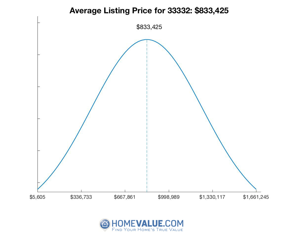 Average List Price 33332