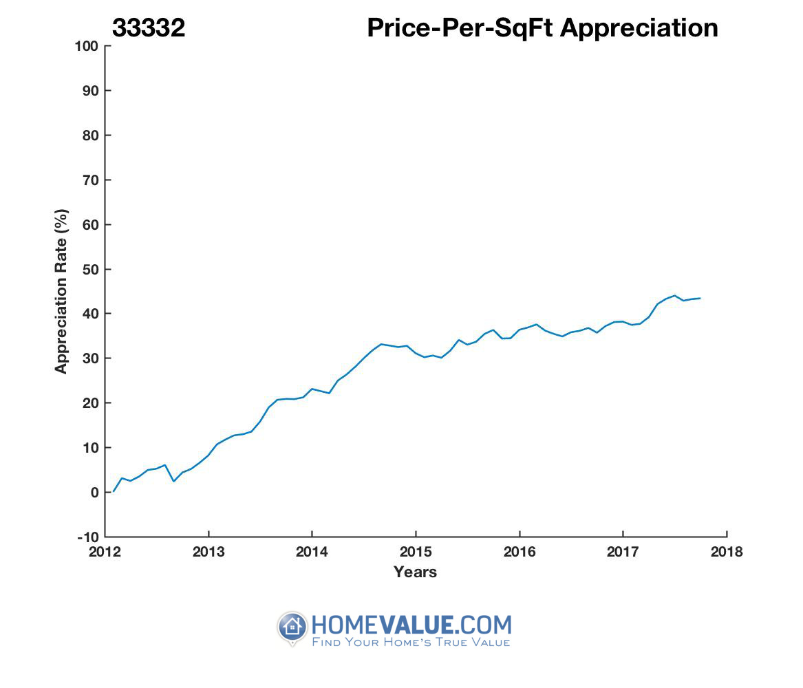 Average Price Per Sq.Ft. 33332