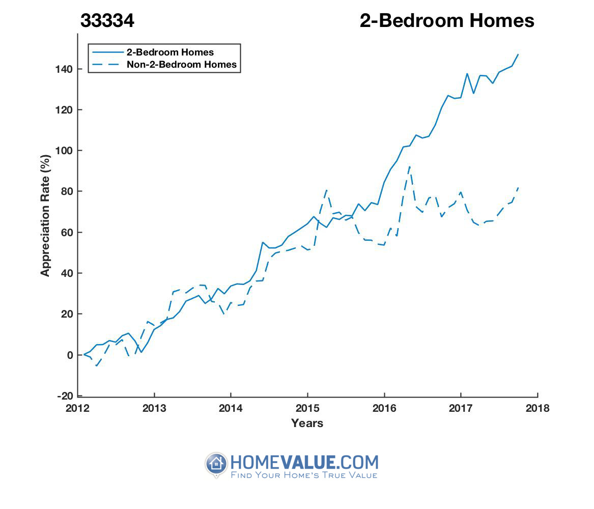 2 Bedrooms Homes have appreciated 70% faster since 03/15/2013.
