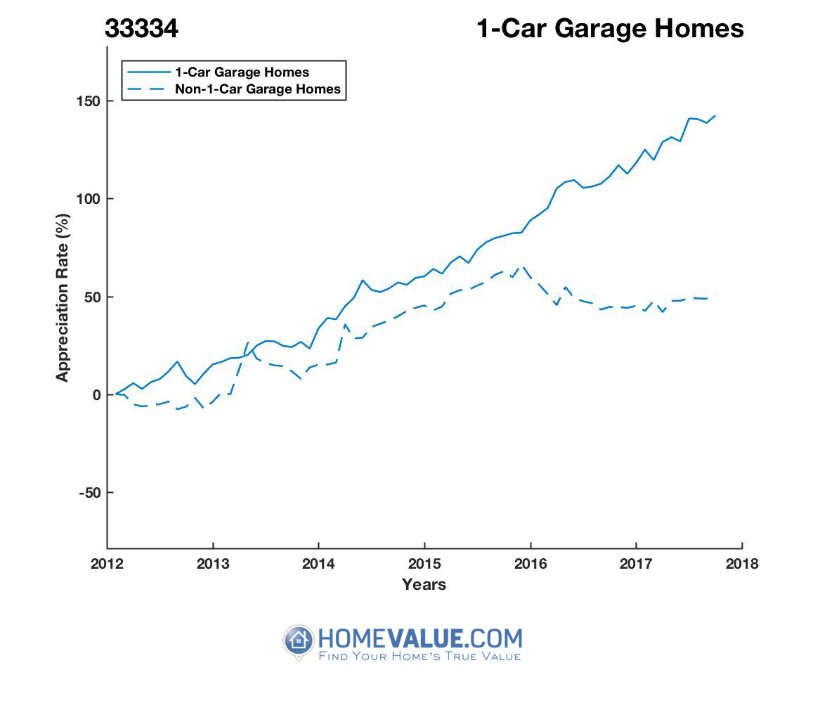 1 Car Garage Homes have appreciated 70% faster since 03/15/2012.